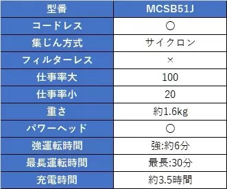 MCSB51J