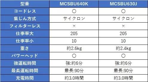 MCSBU640K MCSBU630J