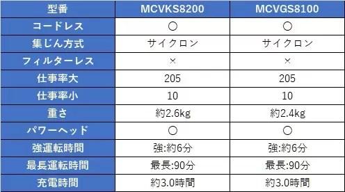 MCVKS8200