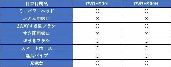PVBH900J 日立 スティッククリーナー 2021