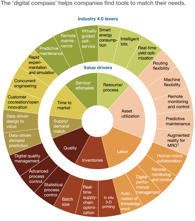 Industry 4.0 Levers