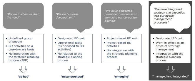 Business-development-practices-ketan-sharad-deshpande-minnesota-MN
