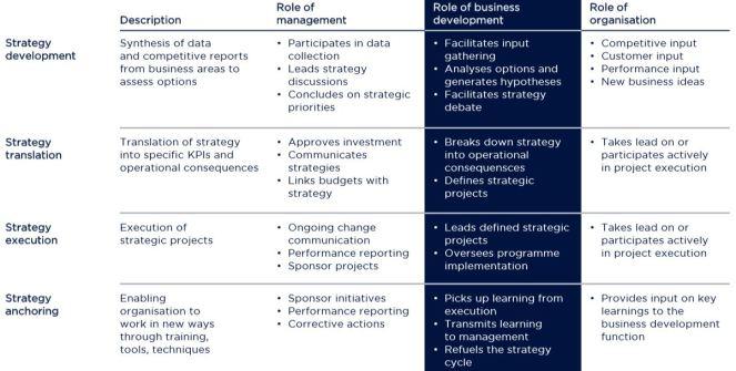 Business-development-strategy-execution-ketan-deshpande-minnesota-MN