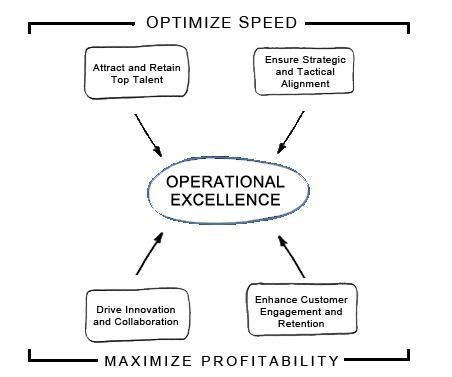 OpEx-speed-profitability-ketan-deshpande-anoka-county-MN