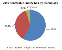 Renewable_energy_technologies_ketan_deshpande_MN