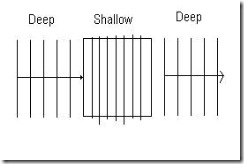 6.4 Refraction Of Wave (1/6)