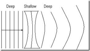 6.4 Refraction Of Wave (6/6)