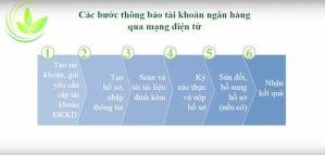 Hướng dẫn thông báo tài khoản ngân hàng qua mạng (nộp phụ lục II-1)
