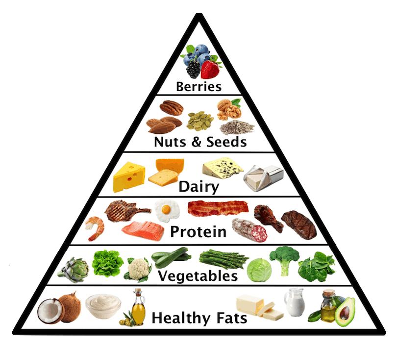 Des méthodes efficaces avec radis calorie