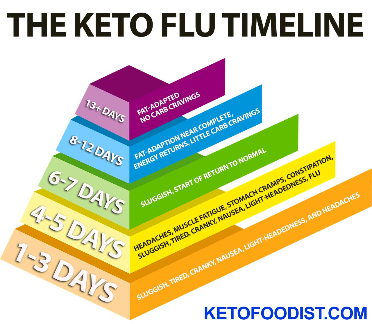 When Does the Keto Flu Kick In? How Long Does It Last?