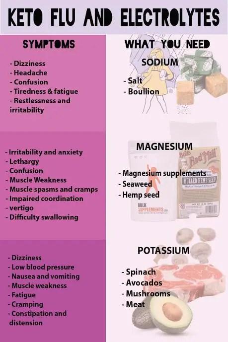 Keto Flu and Electrolyte Imbalance [SO IMPORTANT!] - KETOGASM