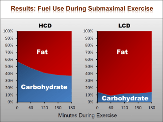 Fat oxidation on a ketogenic low carbohydrate diet