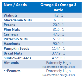 Omega 6 and omega 3 fat ratios