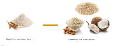 vervangproduct notenmeel