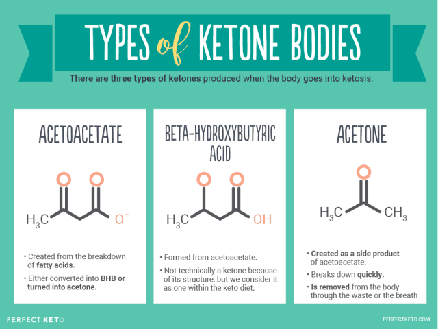 Chart Showing The 3 Types of Ketones
