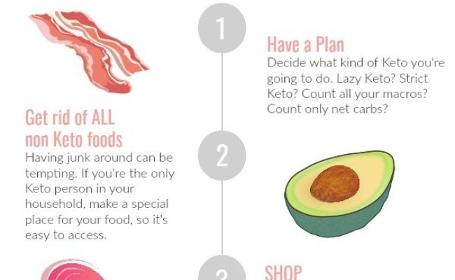 How To Start The Keto Diet 4 Easy Steps Keto On A Dime