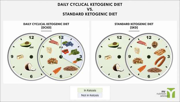 cyclical ketogenic diet, ketogenic diet, cyclical ketogenic diet basics, how to do cyclical ketogenic diet, cyclical ketogenic diet advantages