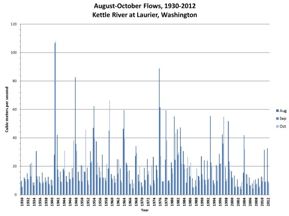 August-October Average Flows (Cubic metres per second), 1930-2012, at Laurier, Washington.