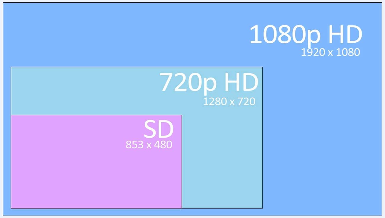 Что такое Full HD в телевизоре