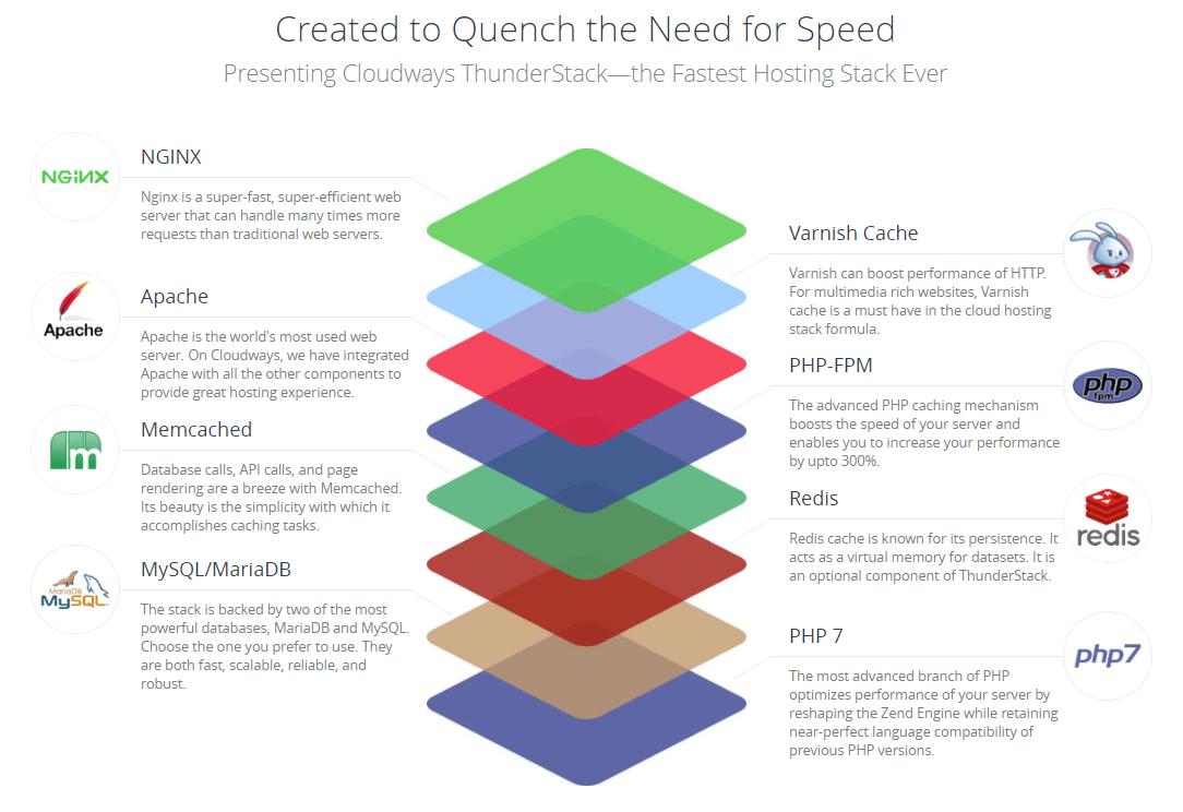 Runcloud - O melhor Painel para gerenciar Servidores Cloud