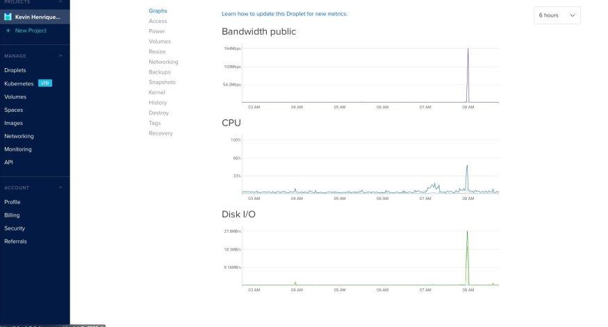 Digital ocean - the best cloud hosting - cloud server
