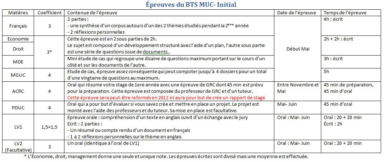 Prsentation Du BTS MUC Joliot Curie