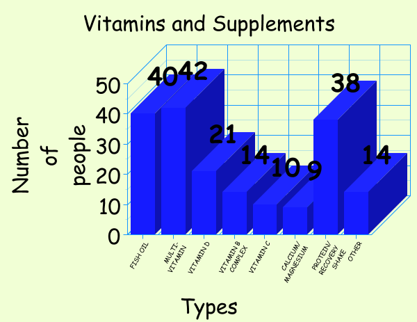 Essential Vitamins and Supplements (2/6)