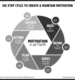 diagram 6 step cycle of motivation [ 3300 x 3000 Pixel ]