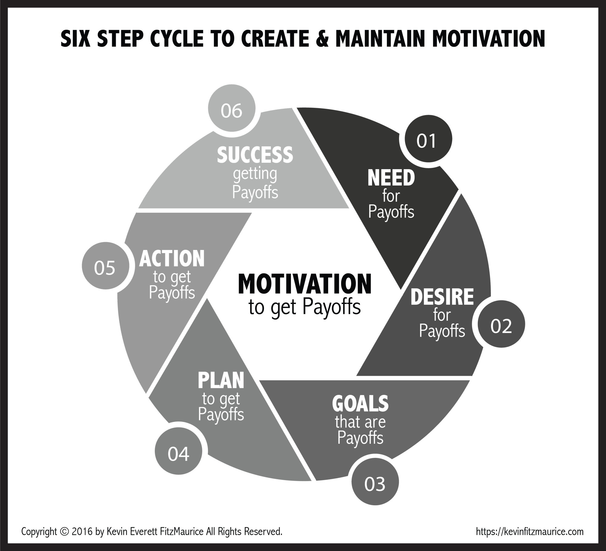 hight resolution of diagram 6 step cycle of motivation