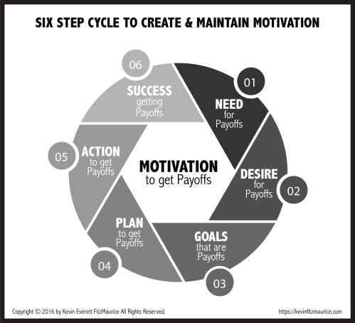small resolution of diagram 6 step cycle of motivation