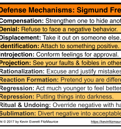 sigmund freud 12 ego defense mechanisms [ 2319 x 1915 Pixel ]