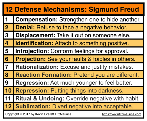 small resolution of sigmund freud 12 ego defense mechanisms