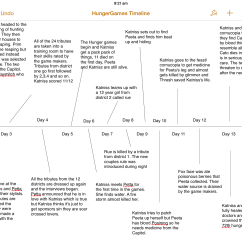 Hunger Games Plot Diagram Sonic Electronix Wiring Timeline Related Keywords Long Tail