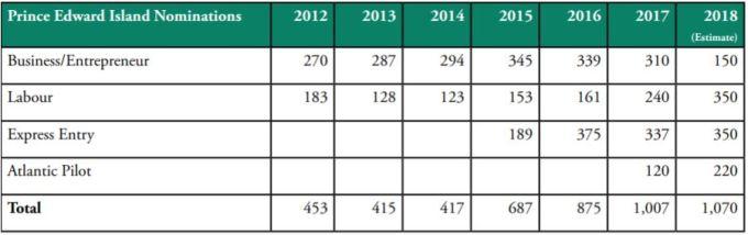 Immigration stats PEI