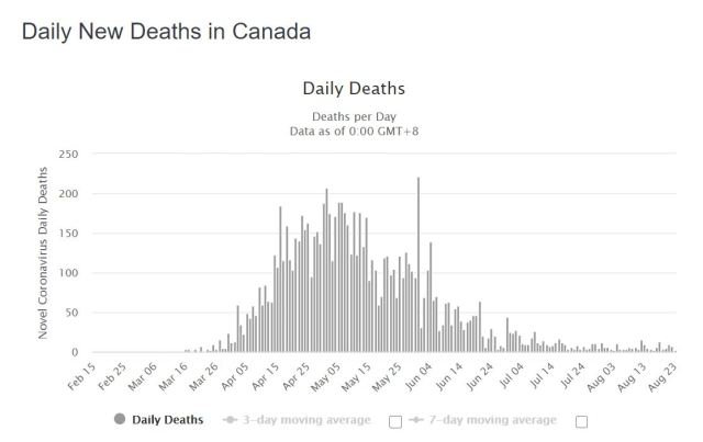deaths in Canada