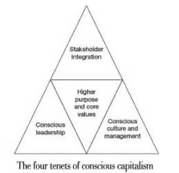 The 4 Tenets Of Conscious Capitalism