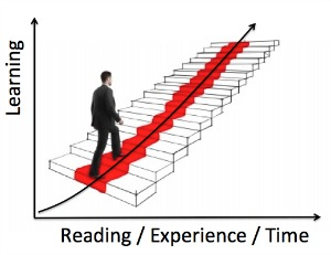 Picture of learning curve of being a successful entrepreneur or innovator.