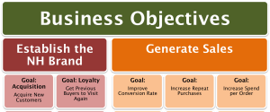 A Digital Marketing and Measurement Model for an eCommerce Company