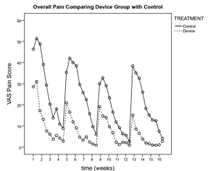 Visual analogue scale pain for overall pain