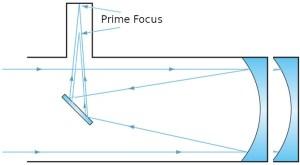 Newtonian Prime Focus Diagram