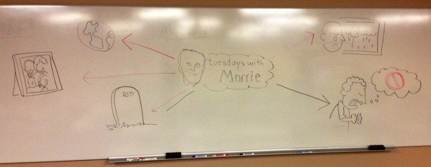 "Mind Map of the first five topics in ""Tuesdays with Morrie"""