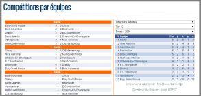 FranceTeamChampionshipT12StandingsPairingsRd3