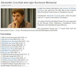 http://www.chessdom.com/alexander-grischuk-wins-igor-kurnosov-memorial/