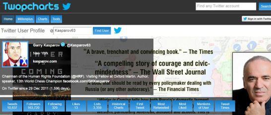 Click on image. Kasparov has about a 100,000 less followers: https://twitter.com/Kasparov63