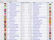http://chess-results.com/tnr214515.aspx?lan=1&art=2&rd=7&turdet=YES&flag=30&wi=984