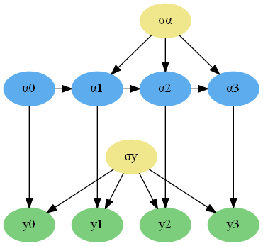 Dependency graph for 4 time steps of the local level model.