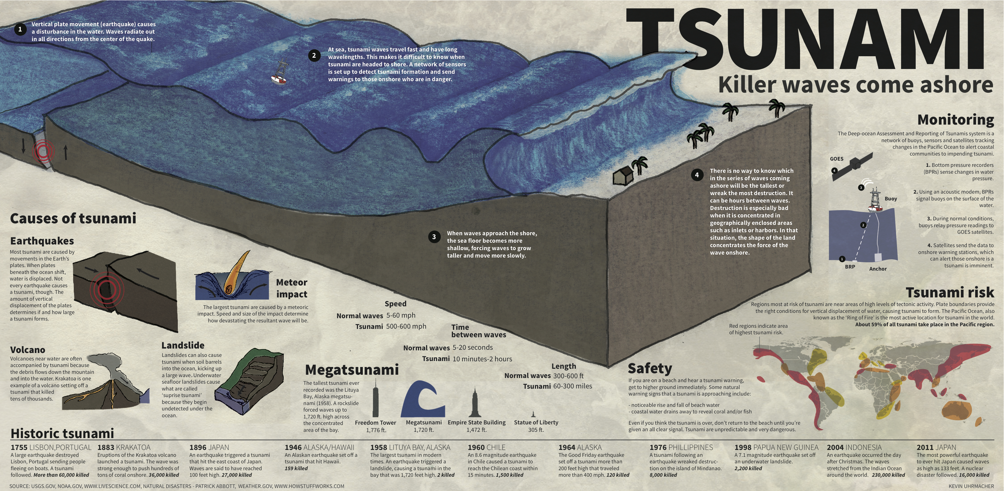 tsunami diagram with labels 2010 ford ranger tail light wiring killer wave infographic the design portfolio of kevin uhrmacher