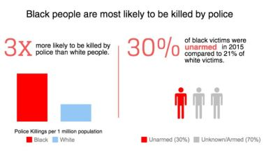 Racism Blks Likely To Get Killed