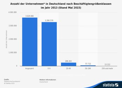 statistic_id1929_unternehmen-in-deutschland-nach-beschaeftigtengroessenklassen-2013--stand-mai-2015-