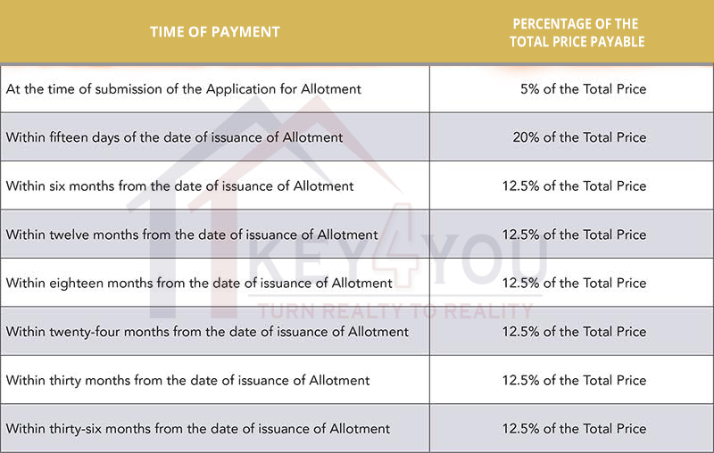 Signature Orchard Avenue 93 Gurgaon Payment Plan